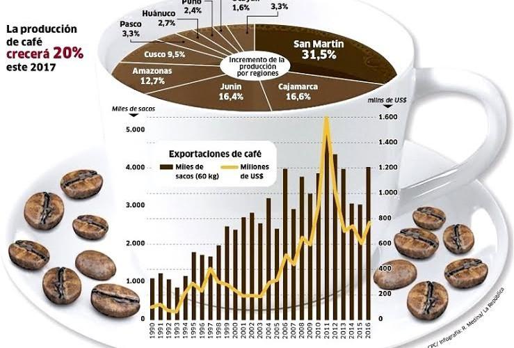 San Martín es la región con mayor producción de café a nivel nacional