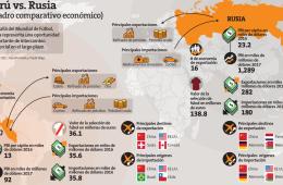 infografía exportaciones perú vs rusia