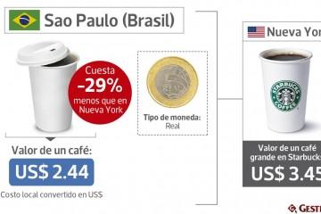precio del café brasil